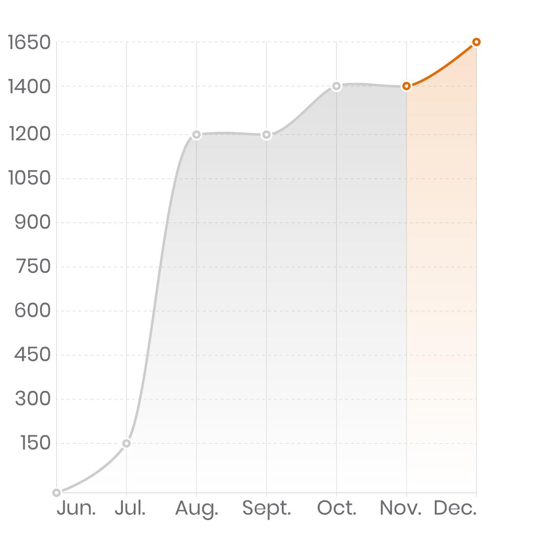GettingGrowth Instagram Growth Service