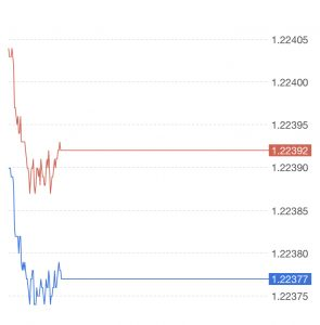 trading spread