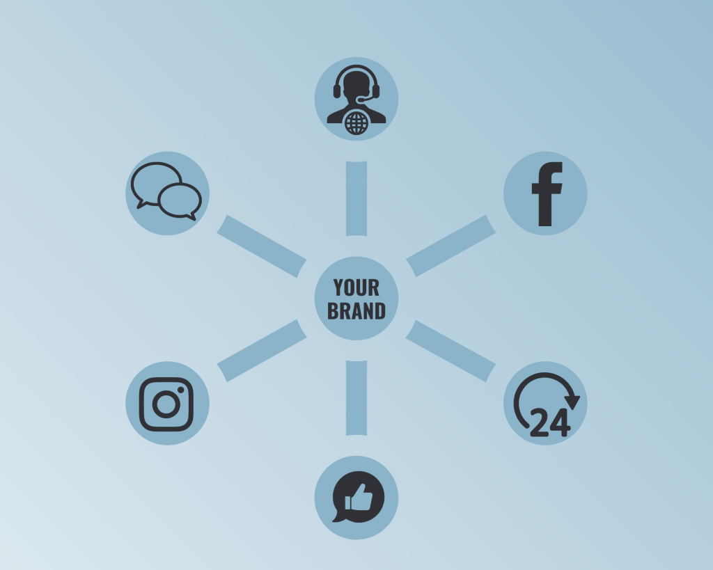 Company guidelines for managing their social media presence and how it integrates with customer service and your brand.
